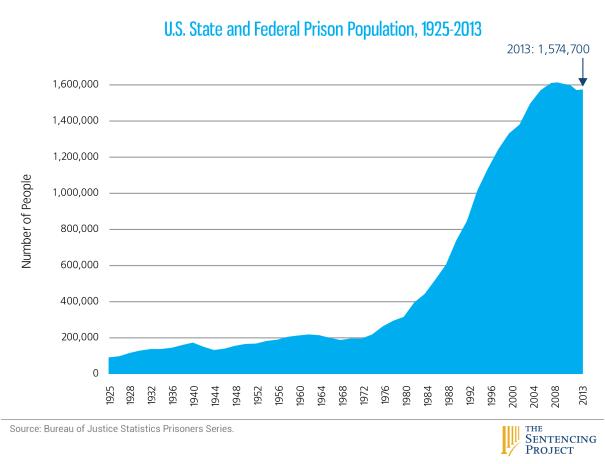 1 US prison pop 1925-2013 for web